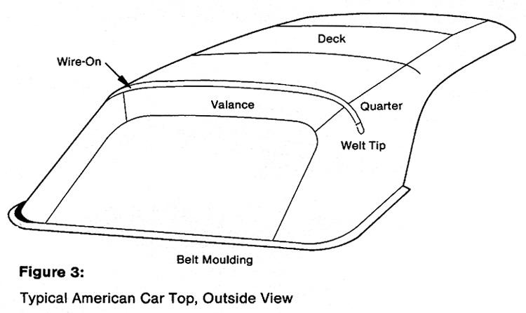 TopsOnline Convertible Top Diagram 3