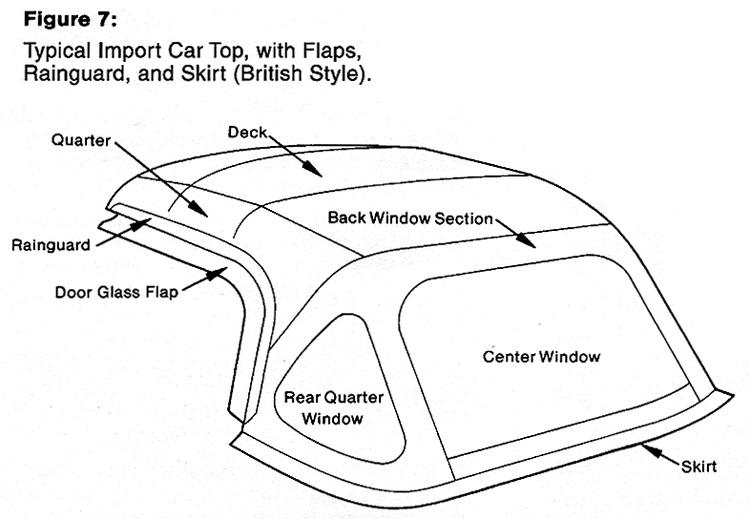 TopsOnline Convertible Top Diagram 7